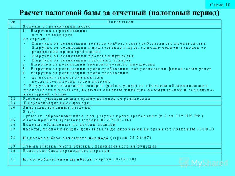 Расчет налоговой базы за отчетный (налоговый период) Схема 10
