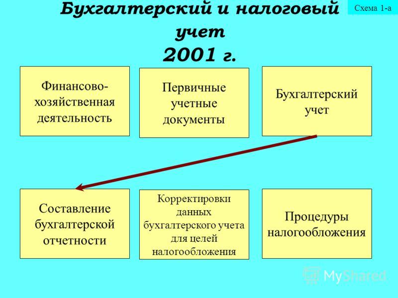 налогообложения Схема 1-а
