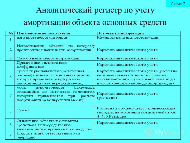 Аналитический регистр по учету амортизации объекта основных средств Схема 7