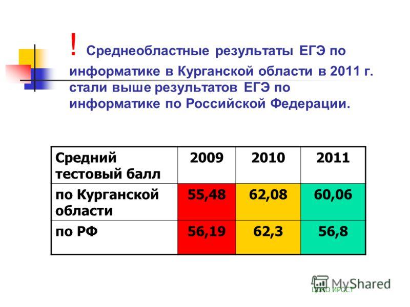 ! Среднеобластные результаты ЕГЭ по информатике в Курганской области в 2011 г. стали выше результатов ЕГЭ по информатике по Российской Федерации. ЦОКО ИРОСТ Средний тестовый балл 200920102011 по Курганской области 55,4862,0860,06 по РФ56,1962,356,8