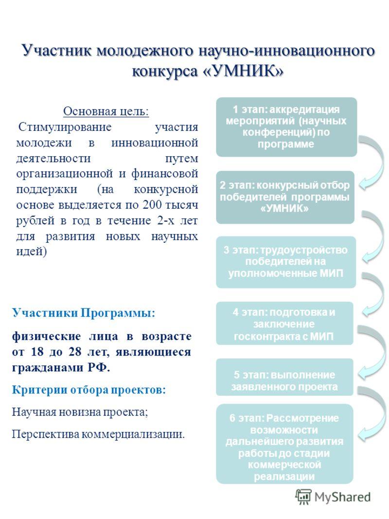 Участники Программы: физические лица в возрасте от 18 до 28 лет, являющиеся гражданами РФ. Критерии отбора проектов: Научная новизна проекта; Перспектива коммерциализации. 1 этап: аккредитация мероприятий (научных конференций) по программе 2 этап: ко