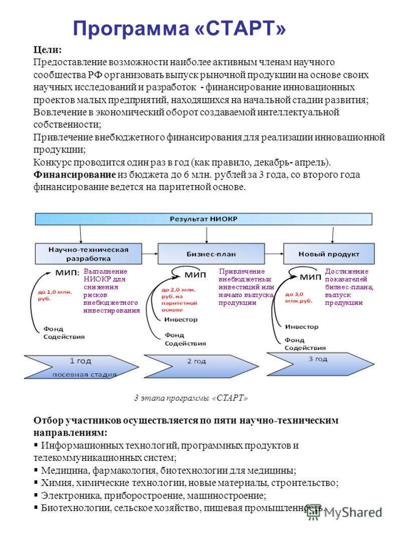 Программа «СТАРТ» Отбор участников осуществляется по пяти научно-техническим направлениям: Цели: Предоставление возможности наиболее активным членам научного сообщества РФ организовать выпуск рыночной продукции на основе своих научных исследований и