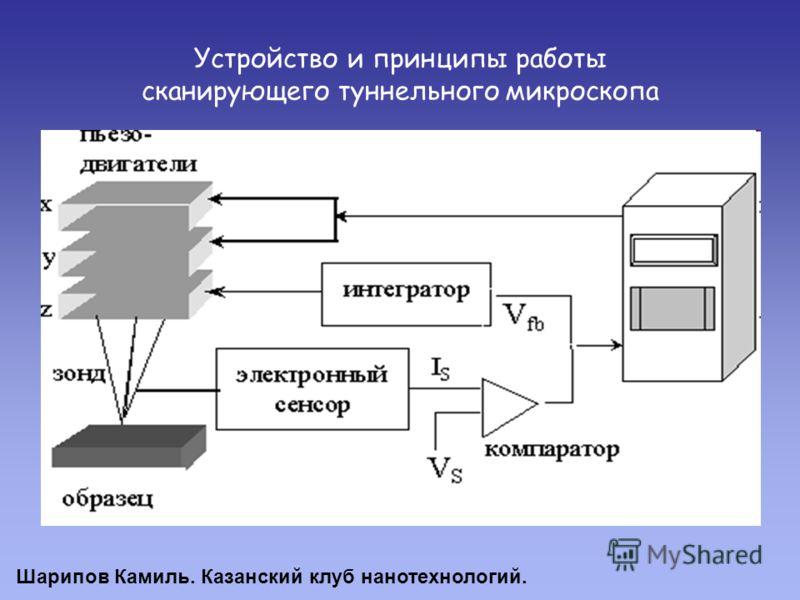 Устройство и принципы работы сканирующего туннельного микроскопа Шарипов Камиль. Казанский клуб нанотехнологий.