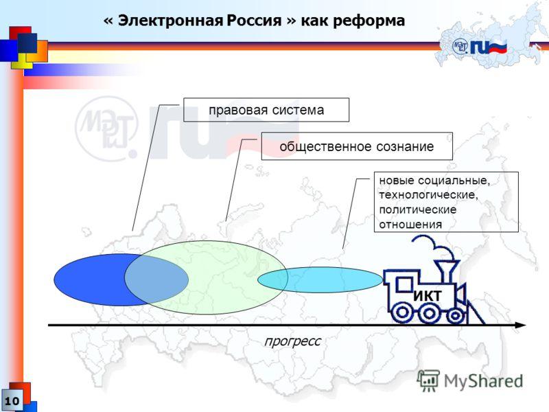 « Электронная Россия » как реформа 10 ИКТ прогресс правовая система общественное сознание новые социальные, технологические, политические отношения