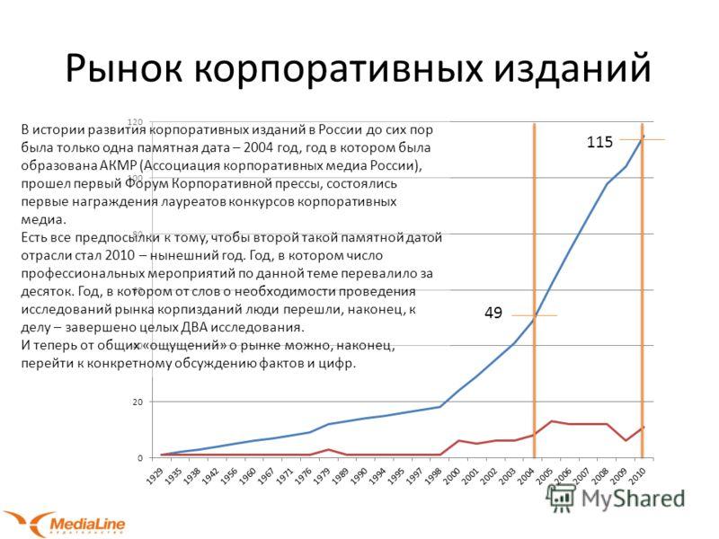 Рынок корпоративных изданий 49 115 В истории развития корпоративных изданий в России до сих пор была только одна памятная дата – 2004 год, год в котором была образована АКМР (Ассоциация корпоративных медиа России), прошел первый Форум Корпоративной п