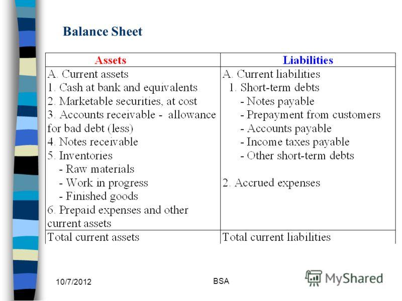 7/30/2012 BSA Balance Sheet
