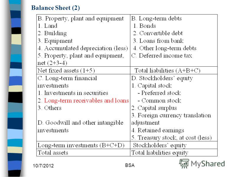 7/30/2012 BSA Balance Sheet (2)