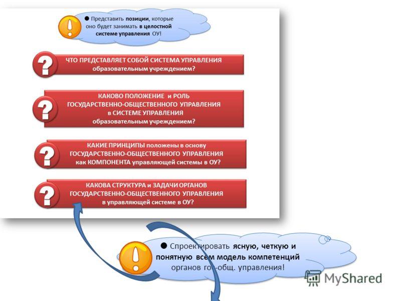 Спроектировать ясную, четкую и понятную всем модель компетенций органов гос-общ. управления!
