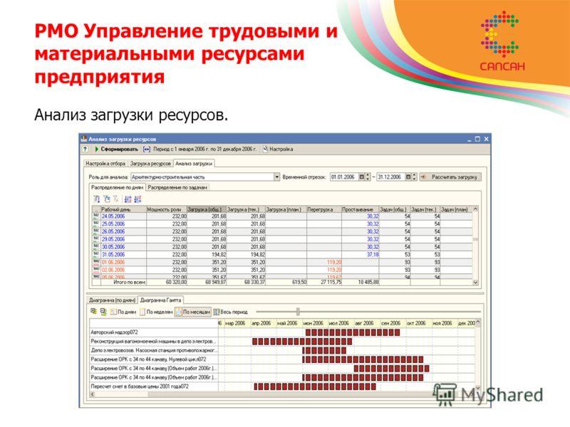 PMO Управление трудовыми и материальными ресурсами предприятия Анализ загрузки ресурсов.