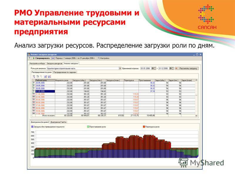 PMO Управление трудовыми и материальными ресурсами предприятия Анализ загрузки ресурсов. Распределение загрузки роли по дням.