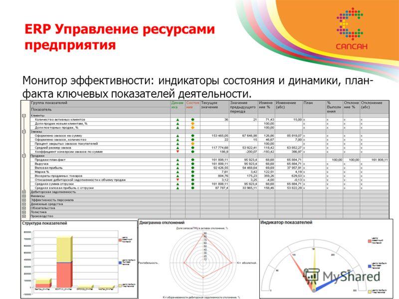 ERP Управление ресурсами предприятия Монитор эффективности: индикаторы состояния и динамики, план- факта ключевых показателей деятельности.