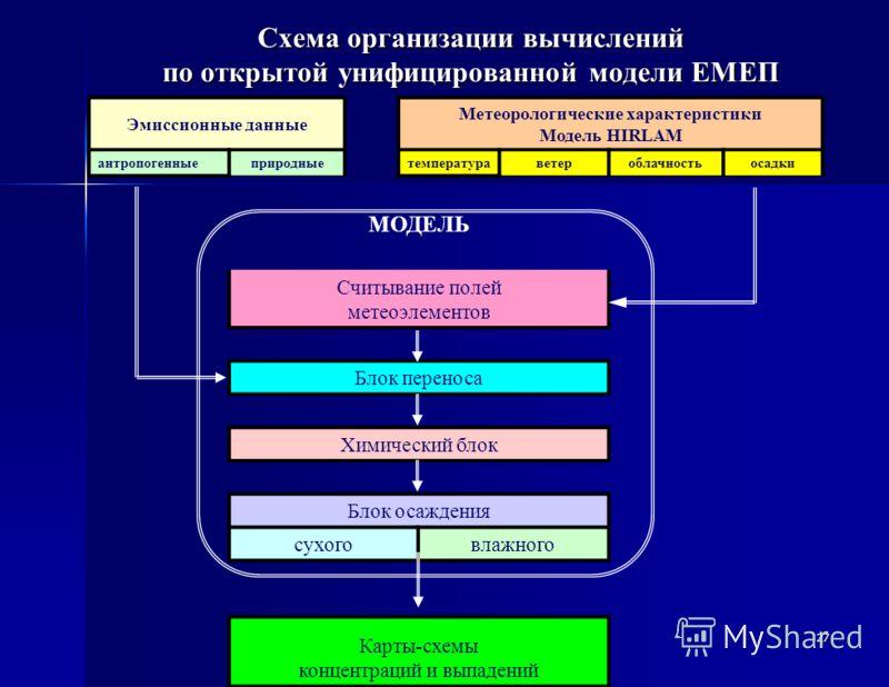 Схема организации вычислений по открытой унифицированной модели ЕМЕП Эмиссионные данные Метеорологические характеристики Модель HIRLAM антропогенныеприродныетемператураветероблачностьосадки МОДЕЛЬ Считывание полей метеоэлементов Блок переноса Химичес