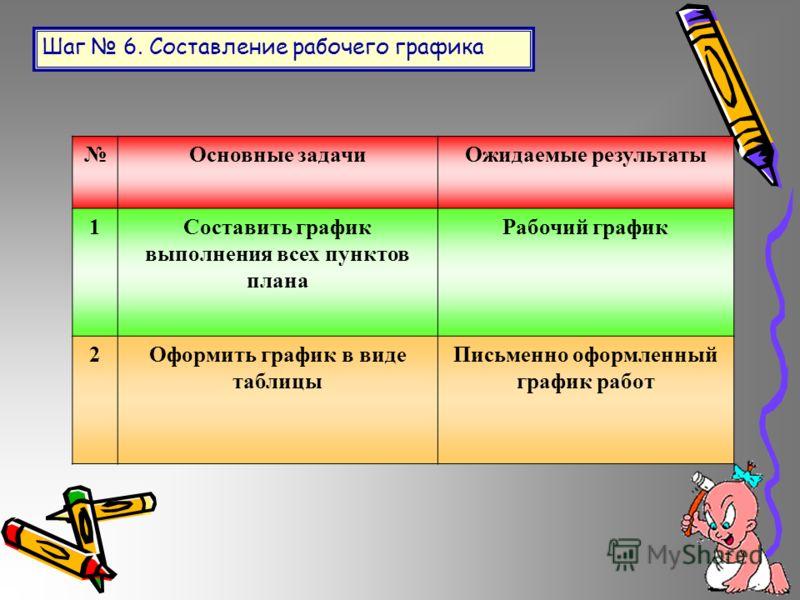 Шаг 6. Составление рабочего графика Основные задачиОжидаемые результаты 1Составить график выполнения всех пунктов плана Рабочий график 2Оформить график в виде таблицы Письменно оформленный график работ