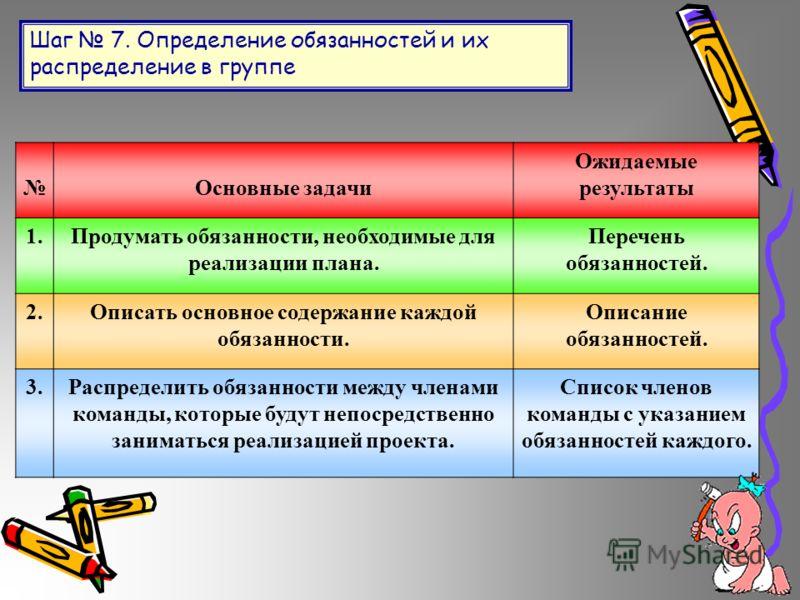Шаг 7. Определение обязанностей и их распределение в группе Основные задачи Ожидаемые результаты 1.Продумать обязанности, необходимые для реализации плана. Перечень обязанностей. 2.Описать основное содержание каждой обязанности. Описание обязанностей