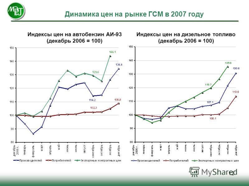 12 Динамика цен на рынке ГСМ в 2007 году Индексы цен на автобензин АИ-93 (декабрь 2006 = 100) Индексы цен на дизельное топливо (декабрь 2006 = 100)