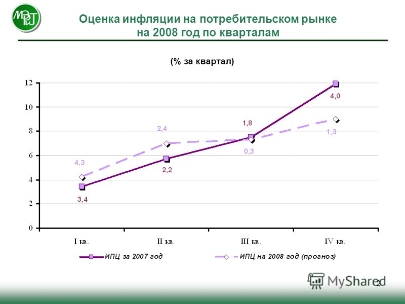 2 Оценка инфляции на потребительском рынке на 2008 год по кварталам (% за квартал)