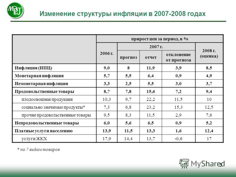 3 Изменение структуры инфляции в 2007-2008 годах прирост цен за период, в % 2006 г. 2007 г. 2008 г. (оценка) прогнозотчет отклонение от прогноза Инфляция (ИПЦ)9,0811,93,98,5 Монетарная инфляция5,75,56,40,94,9 Немонетарная инфляция3,32,55,53,03,7 Прод