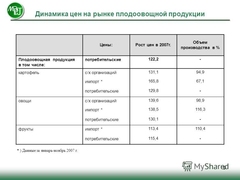 9 Динамика цен на рынке плодоовощной продукции Цены:Рост цен в 2007г. Объем производства в % Плодоовощная продукция в том числе: потребительские122,2- картофельс/х организаций131,194,9 импорт *165,867,1 потребительские129,8- овощис/х организаций139,6