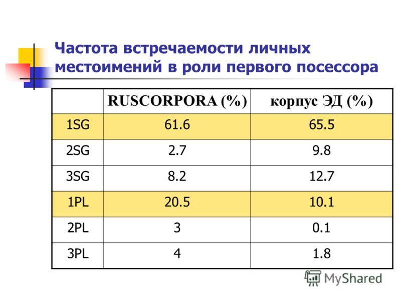 Частота встречаемости личных местоимений в роли первого посессора RUSCORPORA (%)корпус ЭД (%) 1SG61.665.5 2SG2.79.8 3SG8.212.7 1PL20.510.1 2PL30.1 3PL41.8