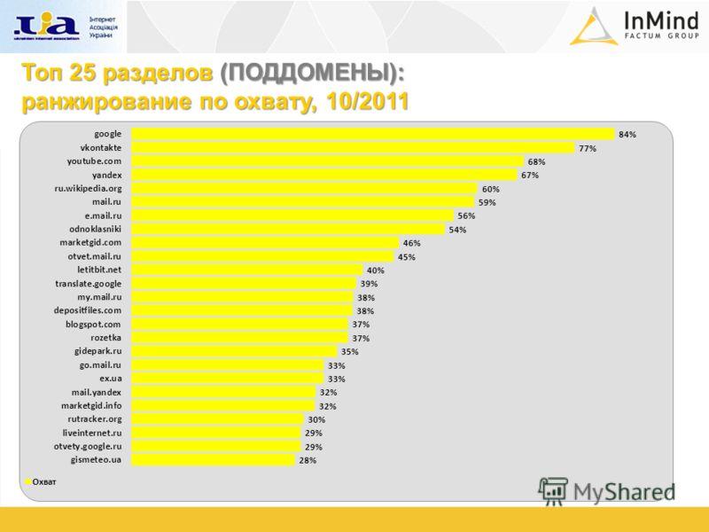 Топ 25 разделов (ПОДДОМЕНЫ): ранжирование по охвату, 10/2011