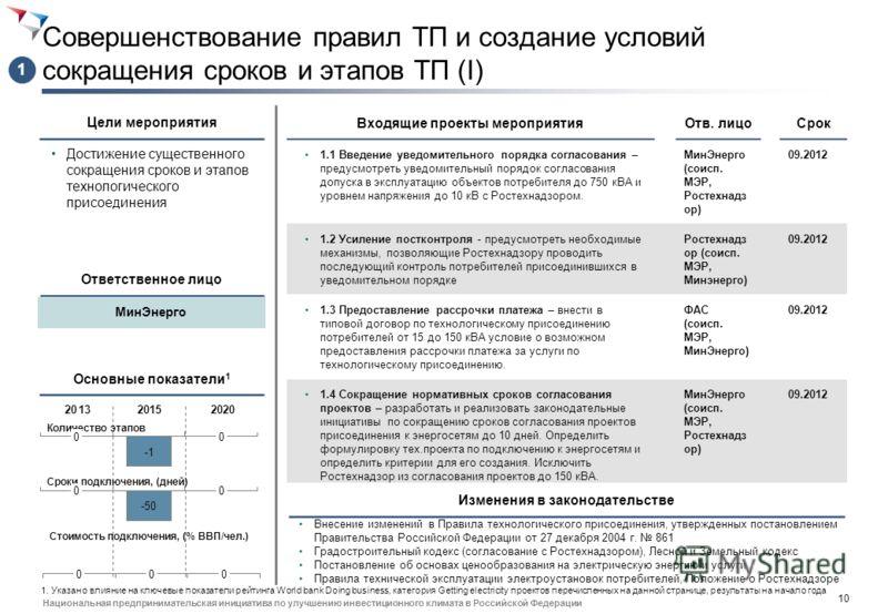 9 Национальная предпринимательская инициатива по улучшению инвестиционного климата в Российской Федерации Сетевой график реализации мероприятий (III) 2012201320142015 7.4 Создание рейтинга по регионам 31.12.2012 ФСТ7.3 Создание единого интернет-порта