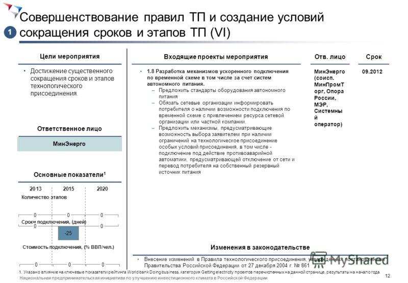 11 Национальная предпринимательская инициатива по улучшению инвестиционного климата в Российской Федерации Совершенствование правил ТП и создание условий сокращения сроков и этапов ТП (II) Достижение существенного сокращения сроков и этапов технологи