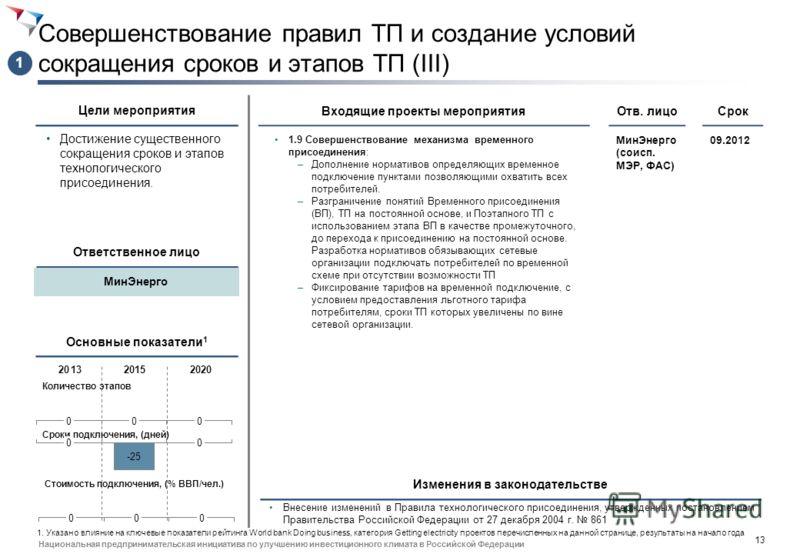 12 Национальная предпринимательская инициатива по улучшению инвестиционного климата в Российской Федерации Совершенствование правил ТП и создание условий сокращения сроков и этапов ТП (VI) Достижение существенного сокращения сроков и этапов технологи