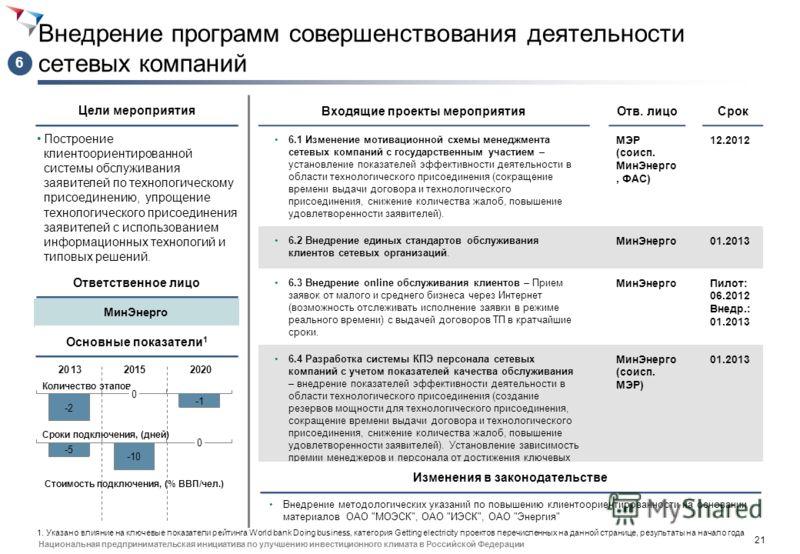 20 Национальная предпринимательская инициатива по улучшению инвестиционного климата в Российской Федерации Оптимизация регулирования сетевых компаний для повышения качества обслуживания клиентов Ускорение процедуры ТП с помощью повышения заинтересова