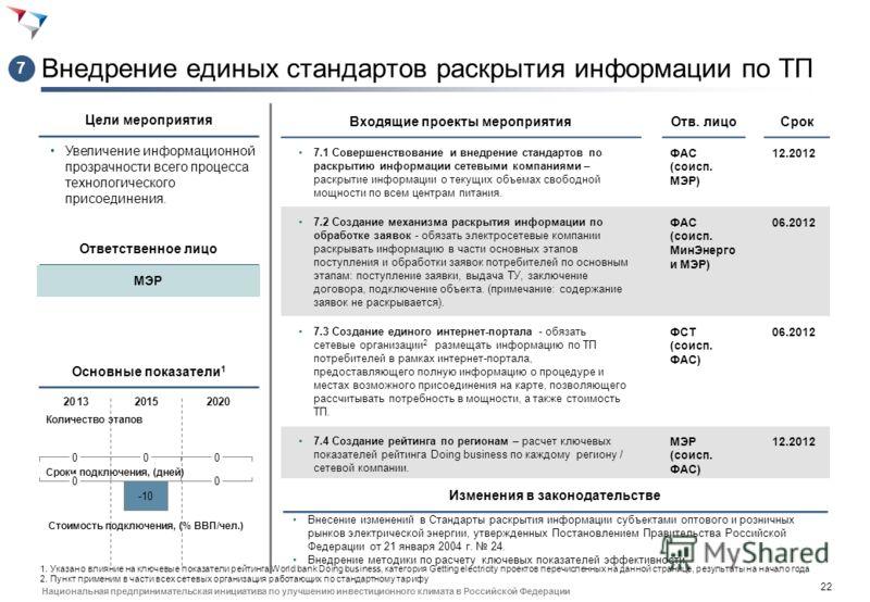 21 Национальная предпринимательская инициатива по улучшению инвестиционного климата в Российской Федерации Внедрение программ совершенствования деятельности сетевых компаний Построение клиентоориентированной системы обслуживания заявителей по техноло