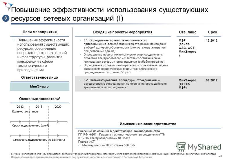 22 Национальная предпринимательская инициатива по улучшению инвестиционного климата в Российской Федерации Внедрение единых стандартов раскрытия информации по ТП Увеличение информационной прозрачности всего процесса технологического присоединения. Вх