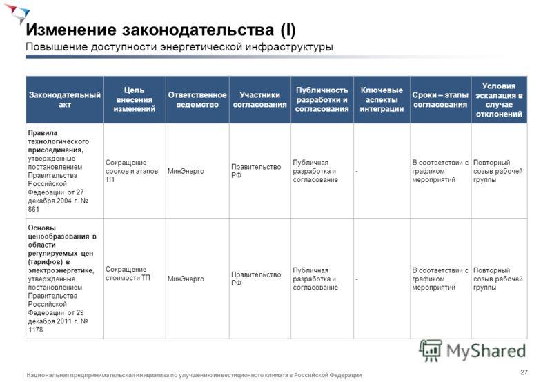 26 Национальная предпринимательская инициатива по улучшению инвестиционного климата в Российской Федерации Группа риска Описание риска Вероятность Качественное влияние Количественное влияние СтратегияОтветственный План реагирования Операцио нный Широ