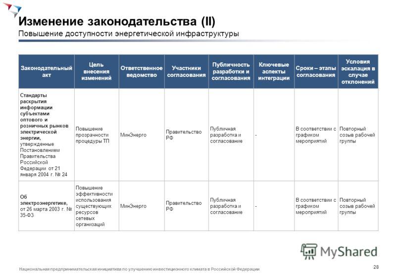 27 Национальная предпринимательская инициатива по улучшению инвестиционного климата в Российской Федерации Законодательный акт Цель внесения изменений Ответственное ведомство Участники согласования Публичность разработки и согласования Ключевые аспек