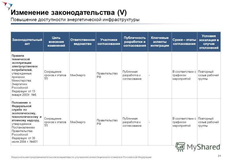 30 Национальная предпринимательская инициатива по улучшению инвестиционного климата в Российской Федерации Законодательный акт Цель внесения изменений Ответственное ведомство Участники согласования Публичность разработки и согласования Ключевые аспек