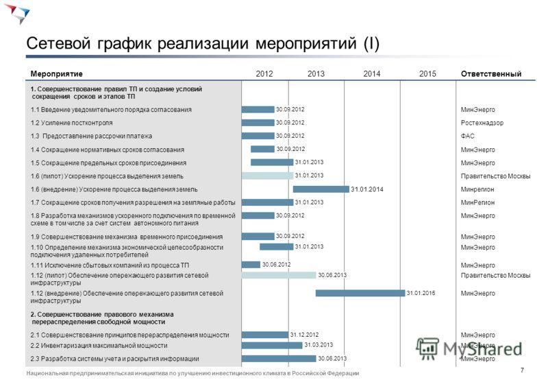 6 Национальная предпринимательская инициатива по улучшению инвестиционного климата в Российской Федерации Паспорт инициативы Повышение доступности энергетической инфраструктуры График Потребность в ресурсах Название Повышение доступности энергетическ