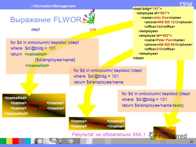 Information Management 23 John Doe Peter Pan John Doe Peter Pan Выражение FLWOR John Doe Peter Pan for $d in xmlcolumn(deptdoc)/dept where $d/@bldg = 101 return {$d/employee/name} Результат не обязательно XML ! for $d in xmlcolumn(deptdoc)/dept where