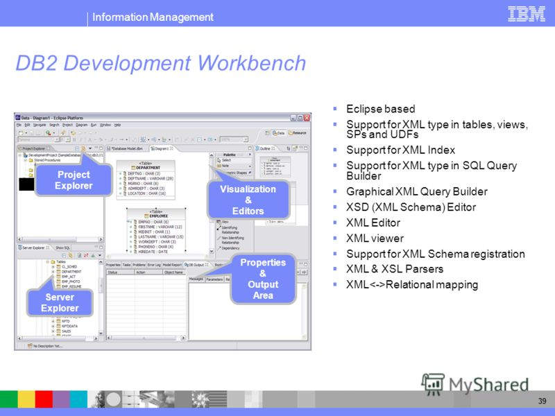 Information Management 39 DB2 Development Workbench Server Explorer Project Explorer Properties & Output Area Visualization & Editors Eclipse based Support for XML type in tables, views, SPs and UDFs Support for XML Index Support for XML type in SQL