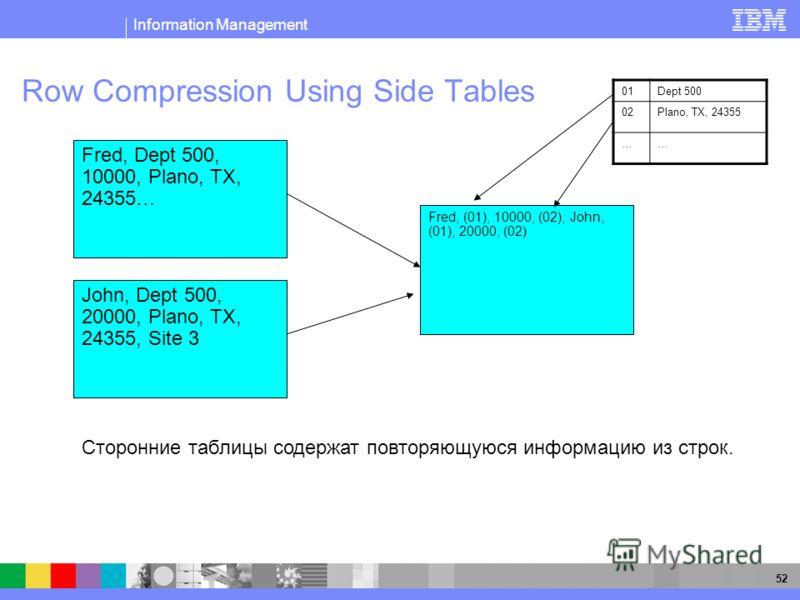 Information Management 52 Row Compression Using Side Tables John, Dept 500, 20000, Plano, TX, 24355, Site 3 Сторонние таблицы содержат повторяющуюся информацию из строк. Fred, Dept 500, 10000, Plano, TX, 24355… Fred, (01), 10000, (02), John, (01), 20
