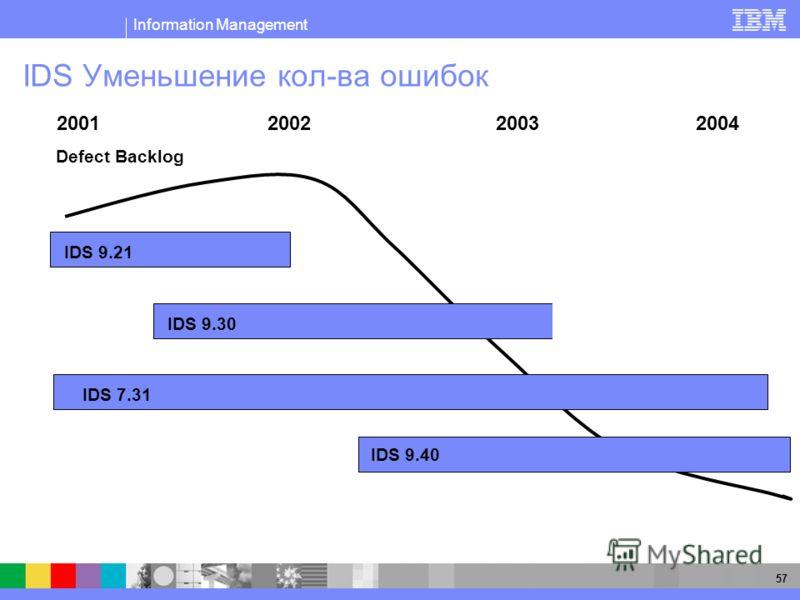 Information Management 57 IDS Уменьшение кол-ва ошибок 2001 2002 2003 2004 IDS 9.21 IDS 9.30 IDS 9.40 IDS 7.31 Defect Backlog 9.30.UC7 – 250 fixes 7.31.UD7 7.31.UD6 9.40.UC3
