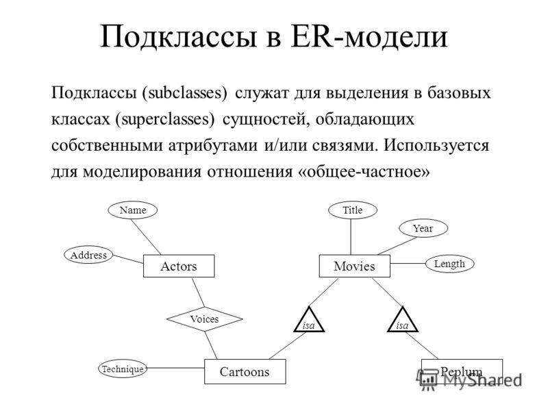 Подклассы в ER-модели Подклассы (subclasses) служат для выделения в базовых классах (superclasses) сущностей, обладающих собственными атрибутами и/или связями. Используется для моделирования отношения «общее-частное» Actors Name Address Movies Title