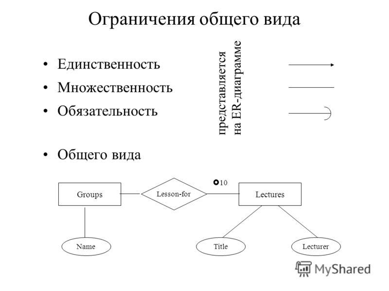 Ограничения общего вида Единственность Множественность Обязательность Общего вида Groups Name Lectures TitleLecturer Lesson-for 10 представляется на ER-диаграмме