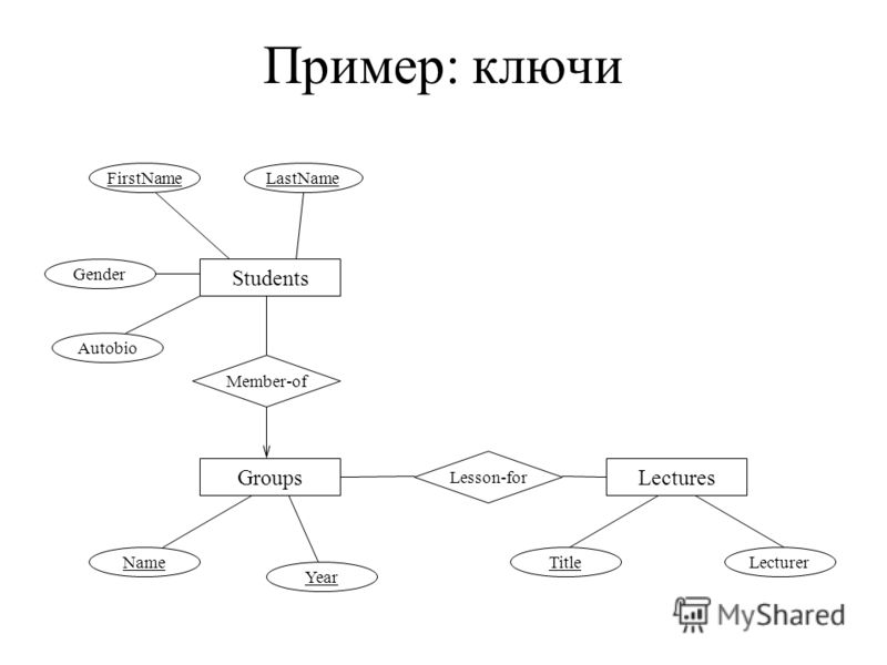 Пример: ключи Students FirstName Member-of LastName Groups Name Lectures TitleLecturer Lesson-for Gender Autobio Year