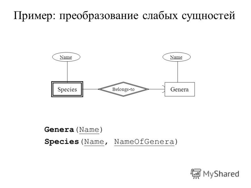 Пример: преобразование слабых сущностей Genera(Name) Species(Name, NameOfGenera) Species Genera Belongs-to Name