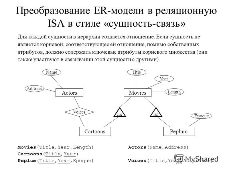 Преобразование ER-модели в реляционную ISA в стиле «сущность-связь» Для каждой сущности в иерархии создается отношение. Если сущность не является корневой, соответствующее ей отношение, помимо собственных атрибутов, должно содержать ключевые атрибуты