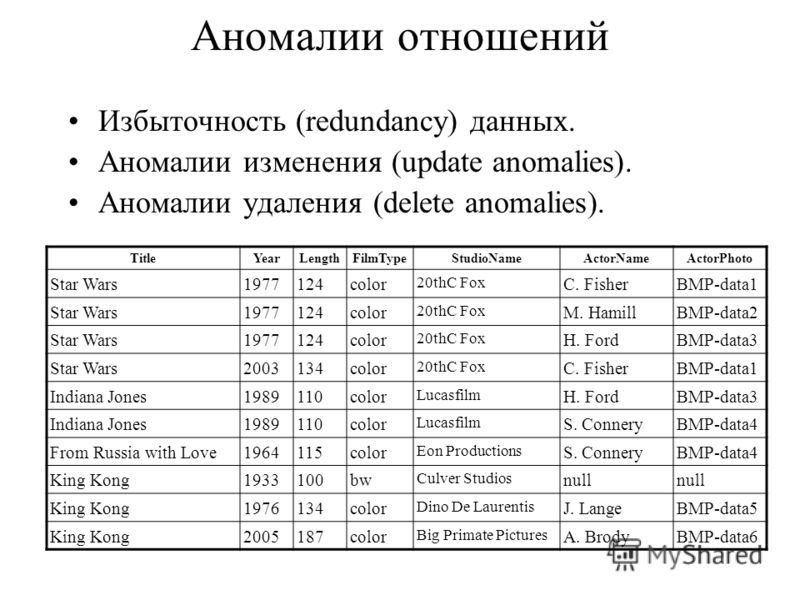 Аномалии отношений Избыточность (redundancy) данных. Аномалии изменения (update anomalies). Аномалии удаления (delete anomalies). TitleYearLengthFilmTypeStudioNameActorNameActorPhoto Star Wars1977124color 20thC Fox C. FisherBMP-data1 Star Wars1977124