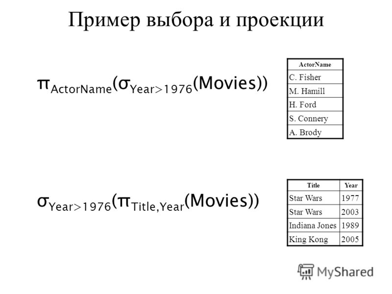 Пример выбора и проекции π ActorName (σ Year>1976 (Movies)) ActorName C. Fisher M. Hamill H. Ford S. Connery A. Brody σ Year>1976 (π Title,Year (Movies)) TitleYear Star Wars1977 Star Wars2003 Indiana Jones1989 King Kong2005