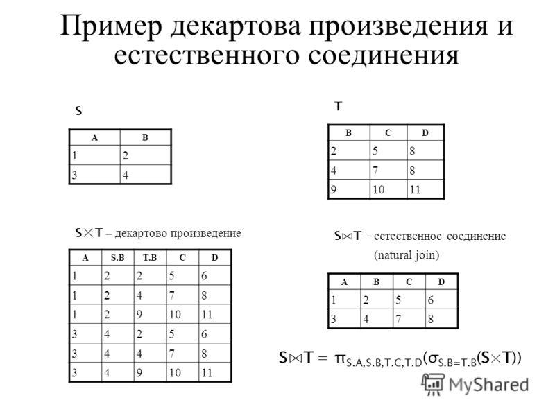 Пример декартова произведения и естественного соединения AB 12 34 BCD 258 478 91011 AS.BT.BCD 12256 12478 1291011 34256 34478 3491011 S T S × T – декартово произведение ABCD 1256 3478 ST – естественное соединение (natural join) ST = π S.A,S.B,T.C,T.D