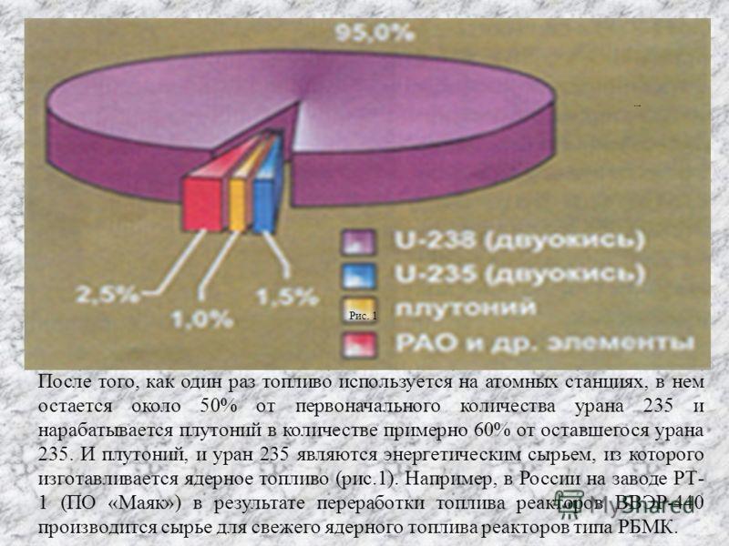 После того, как один раз топливо используется на атомных станциях, в нем остается около 50% от первоначального количества урана 235 и нарабатывается плутоний в количестве примерно 60% от оставшегося урана 235. И плутоний, и уран 235 являются энергети