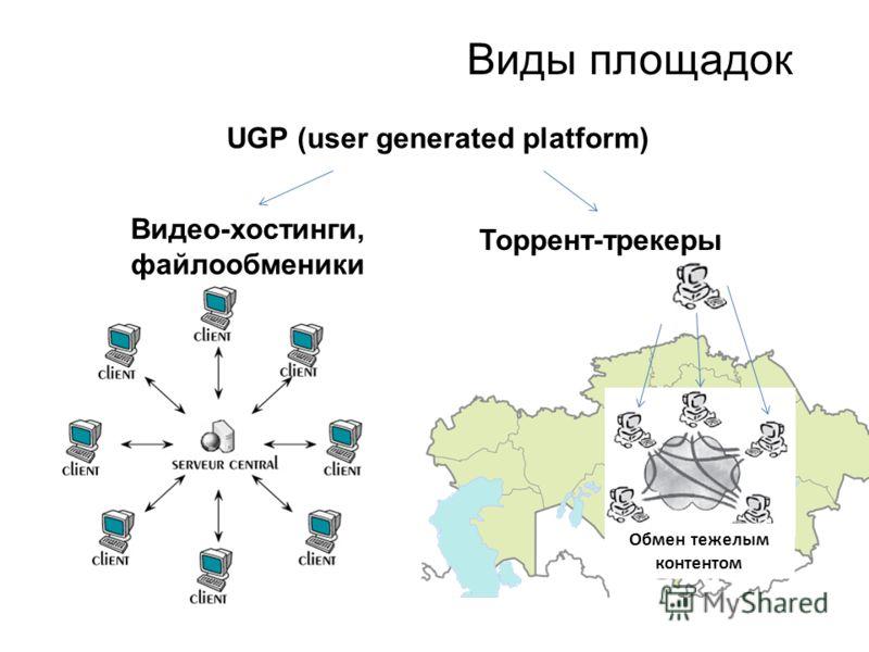 Виды площадок UGP (user generated platform) Видео-хостинги, файлообменики Торрент-трекеры Обмен тежелым контентом
