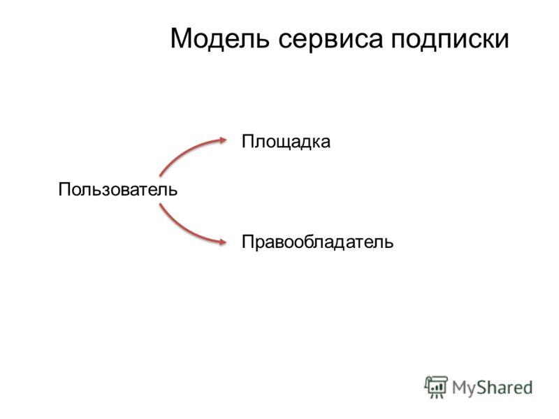 Модель сервиса подписки Пользователь Площадка Правообладатель