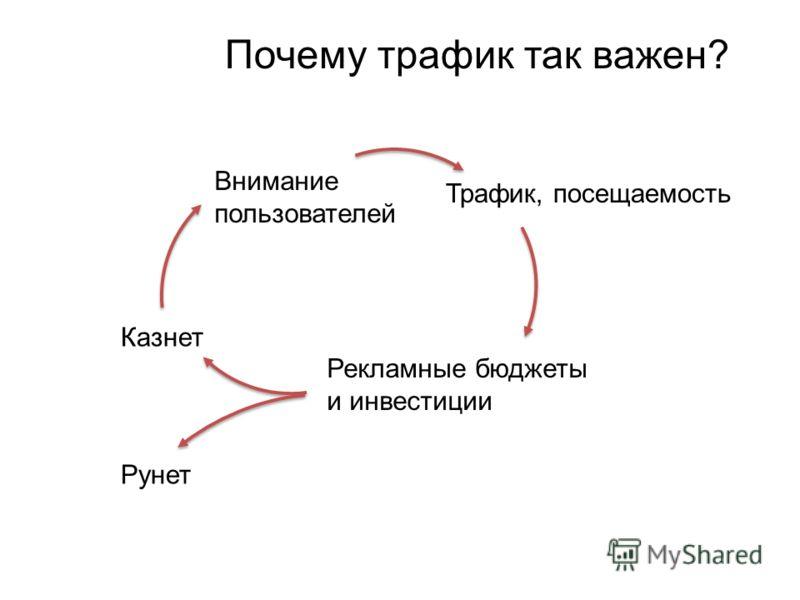 Почему трафик так важен? Казнет Внимание пользователей Трафик, посещаемость Рекламные бюджеты и инвестиции Рунет